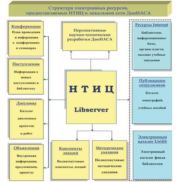 skhema_ntits_libserver.jpg